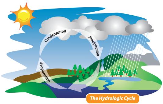 Wasserkreislauf - destilliertes Wasser (Copyright waterwise.com)
