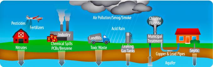 Risiken Trinkwasser und Leitungswasser (Copyright waterwise.com)