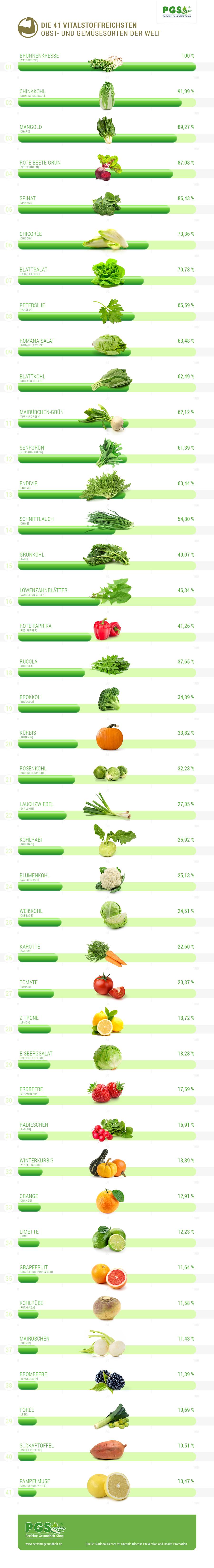 Die 41 vitalstoffreichsten Lebensmittel der Welt