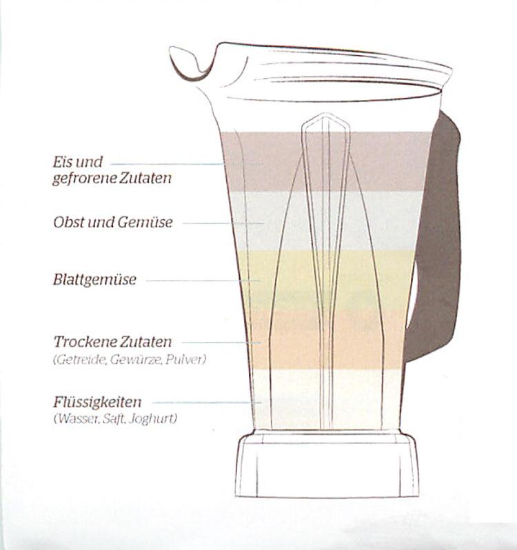 Reihenfolge beim Befüllen des Vitamix Behälters