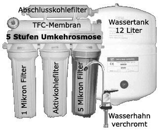 Umkehrosmose - 5 Stufen Umkehrosmoseanlage mit Beschriftung