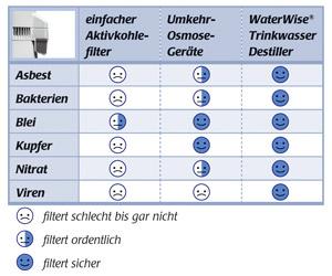 Waterwise 4000 Destiller