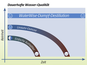 Waterwise Destiller 4000
