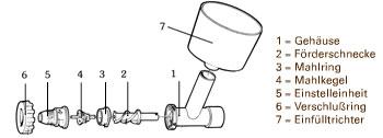 Messerschmidt Stahlmahlvorsatz Details