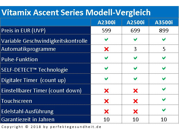 Vitamix Ascent Series Modell-Vergleich