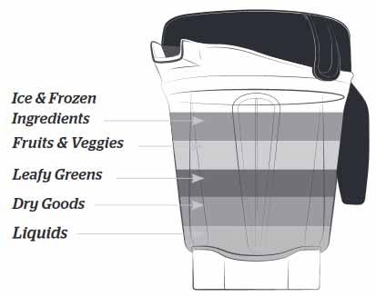 Vitamix E320 Standmixer Reihenfolge Befüllung