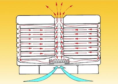Ezidri Dörrgerät Ultra FD 1000 patentierte Luftströmung