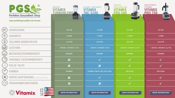 Vergleich der Vitamix Modelle